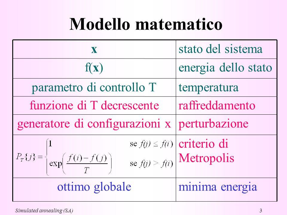 3 Modello matematico perturbazionegeneratore di configurazioni x temperaturaparametro di controllo T minima energiaottimo globale criterio di Metropolis raffreddamentofunzione di T decrescente energia dello statof(x) stato del sistemax Simulated annealing (SA)