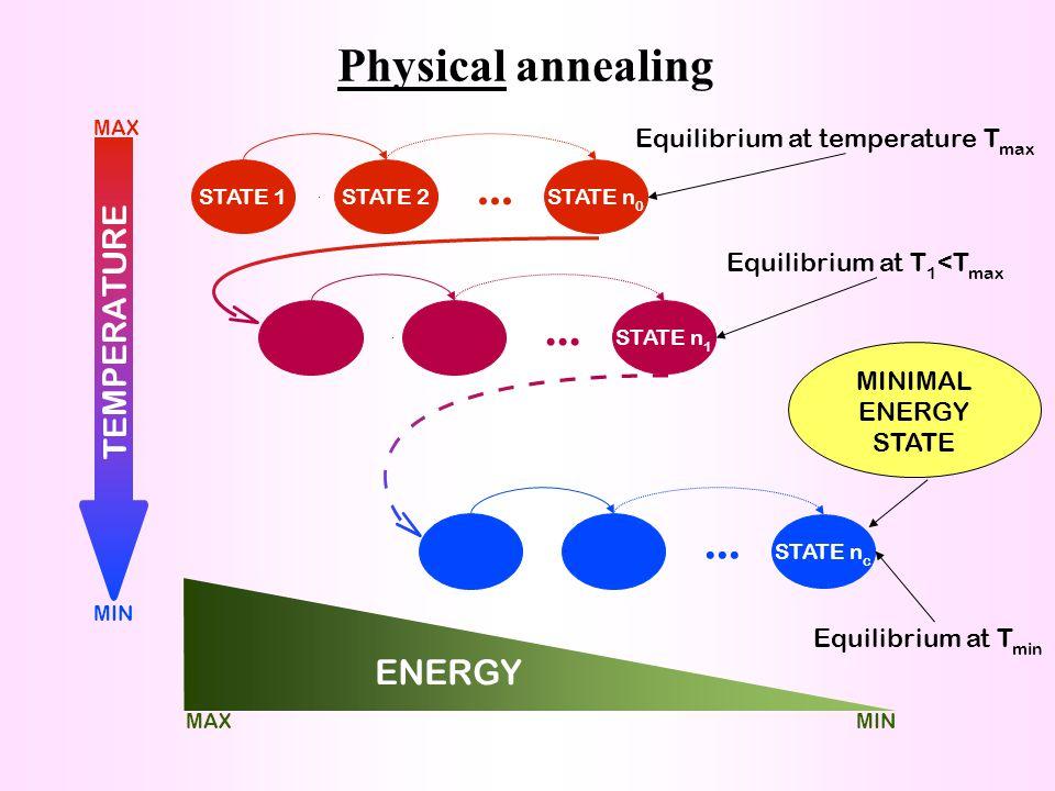 Heating Inductor Simulated Annealing 60 raffreddamenti * 50 valutazioni = 3000 Schema di raffreddamento PTCS T iniziale - PTCS Raffreddamento -PTCS