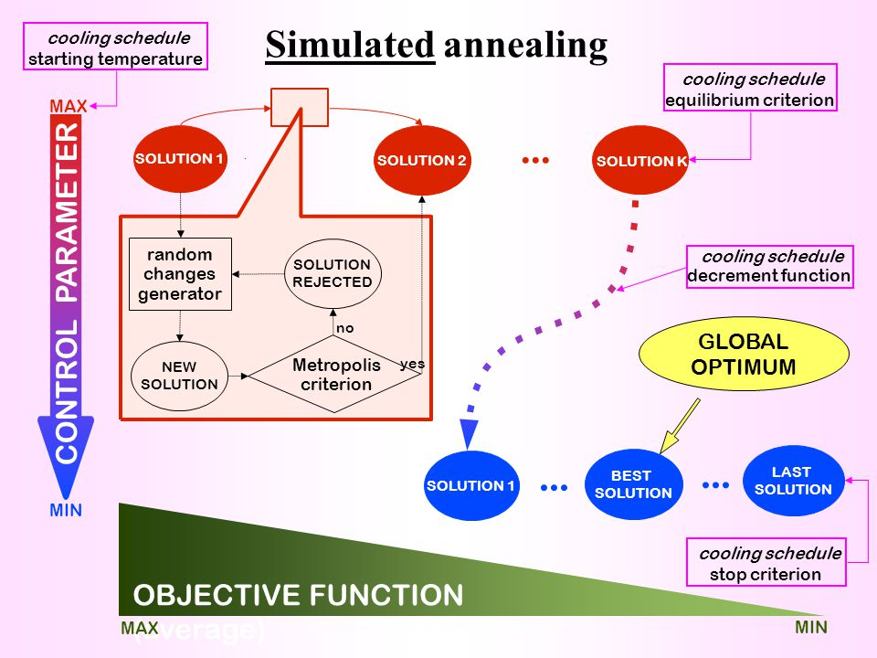 Simulated annealing SOLUTION 1 SOLUTION 2 SOLUTION K... SOLUTION 1 BEST SOLUTION LAST SOLUTION... OBJECTIVE FUNCTION (average) GLOBAL OPTIMUM cooling