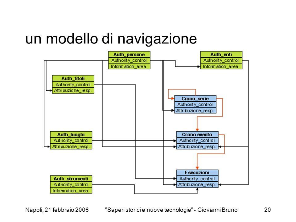 Napoli, 21 febbraio 2006 Saperi storici e nuove tecnologie - Giovanni Bruno20 un modello di navigazione