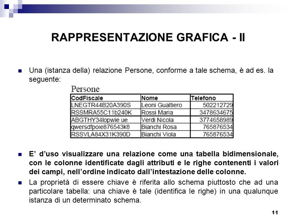 11 RAPPRESENTAZIONE GRAFICA - II Una (istanza della) relazione Persone, conforme a tale schema, è ad es. la seguente: E' d'uso visualizzare una relazi