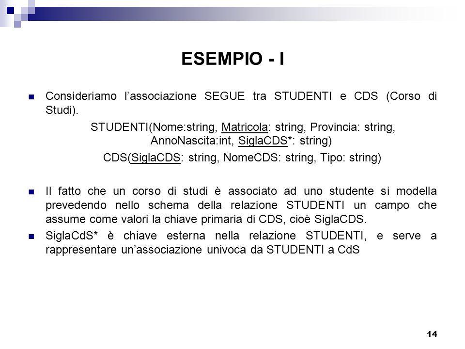 14 ESEMPIO - I Consideriamo l'associazione SEGUE tra STUDENTI e CDS (Corso di Studi). STUDENTI(Nome:string, Matricola: string, Provincia: string, Anno
