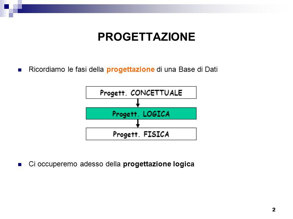 2 PROGETTAZIONE Ricordiamo le fasi della progettazione di una Base di Dati Ci occuperemo adesso della progettazione logica