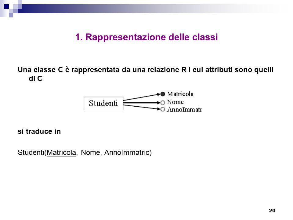 20 1. Rappresentazione delle classi Una classe C è rappresentata da una relazione R i cui attributi sono quelli di C si traduce in Studenti(Matricola,