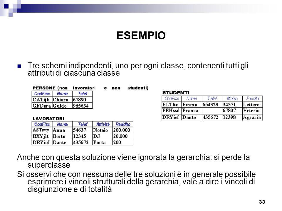 33 ESEMPIO Tre schemi indipendenti, uno per ogni classe, contenenti tutti gli attributi di ciascuna classe Anche con questa soluzione viene ignorata l