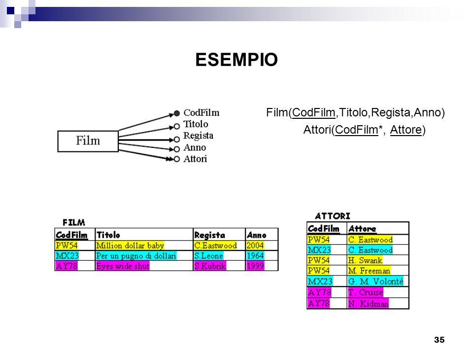 35 ESEMPIO Film(CodFilm,Titolo,Regista,Anno) Attori(CodFilm*, Attore)