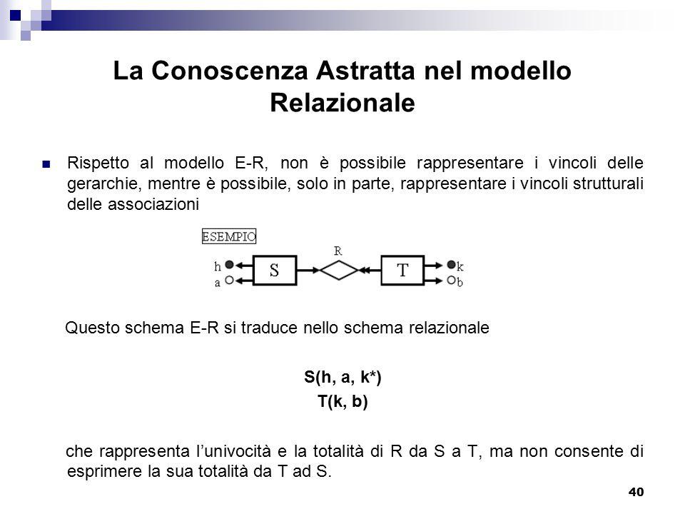 40 La Conoscenza Astratta nel modello Relazionale Rispetto al modello E-R, non è possibile rappresentare i vincoli delle gerarchie, mentre è possibile, solo in parte, rappresentare i vincoli strutturali delle associazioni Questo schema E-R si traduce nello schema relazionale S(h, a, k*) T(k, b) che rappresenta l'univocità e la totalità di R da S a T, ma non consente di esprimere la sua totalità da T ad S.