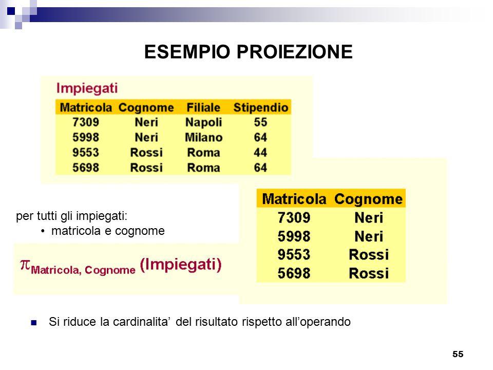 55 Si riduce la cardinalita' del risultato rispetto all'operando ESEMPIO PROIEZIONE per tutti gli impiegati: matricola e cognome