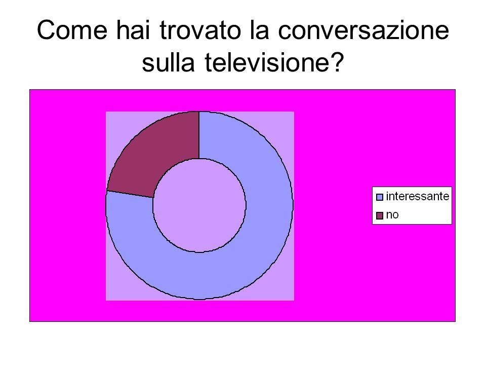 Come hai trovato la conversazione sulla televisione