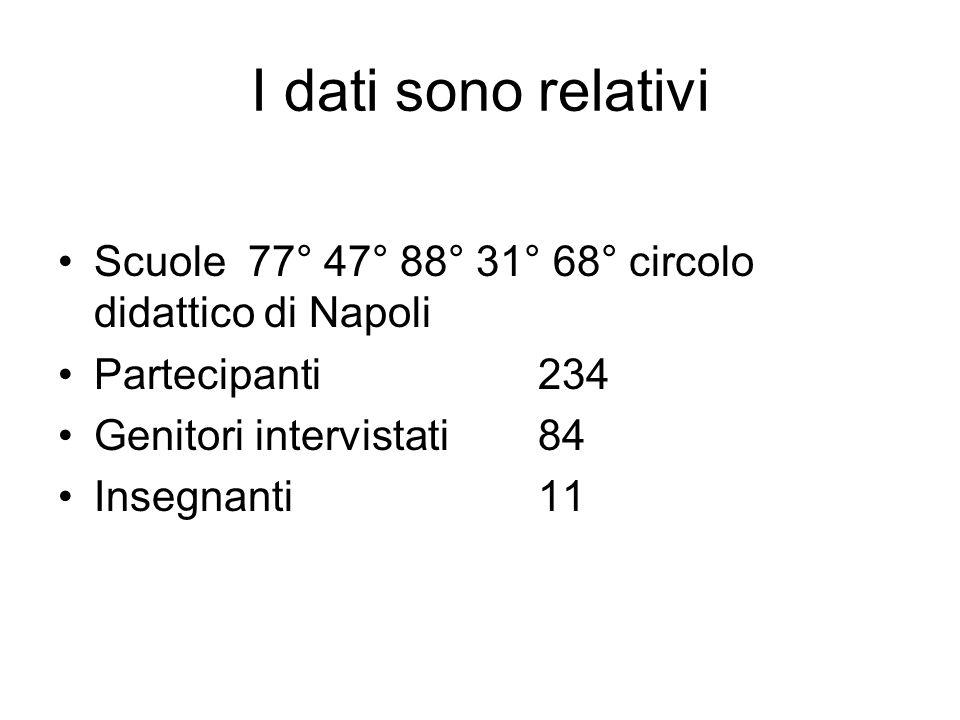 I dati sono relativi Scuole 77° 47° 88° 31° 68° circolo didattico di Napoli Partecipanti 234 Genitori intervistati 84 Insegnanti 11
