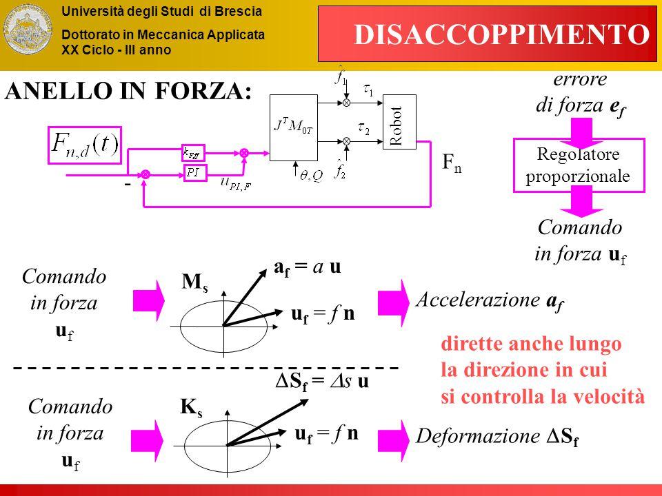 Università degli Studi di Brescia Dottorato in Meccanica Applicata XX Ciclo - III anno Regolatore proporzionale DISACCOPPIMENTO u f = f n a f = a u - Robot FnFn errore di forza e f Accelerazione a f dirette anche lungo la direzione in cui si controlla la velocità Deformazione  S f ANELLO IN FORZA: Comando in forza u f u f = f n  S f =  s u MsMs KsKs Comando in forza u f