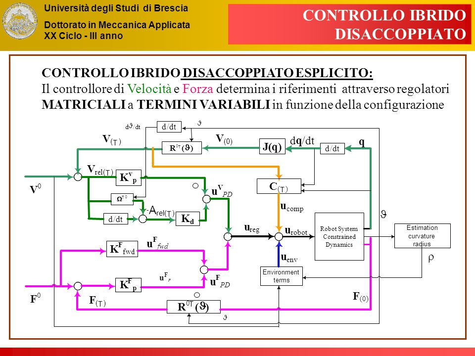 Università degli Studi di Brescia Dottorato in Meccanica Applicata XX Ciclo - III anno CONTROLLO IBRIDO DISACCOPPIATO CONTROLLO IBRIDO DISACCOPPIATO ESPLICITO: Il controllore di Velocità e Forza determina i riferimenti attraverso regolatori MATRICIALI a TERMINI VARIABILI in funzione della configurazione Robot System Constrained Dynamics J(q) K v p d q /dt F (0) u V PD V 0 V ( T ) K d d/dt F ( T ) u env V rel ( T ) q A ( T )  T 0 - R 0 T ( ) u F P F 0 K F fwd K F p u F u reg u comp R 0 T ( ) d/dt V (0) C ( T ) Estimation curvature radius Environment terms u robot d/dt d /dt  u F PD