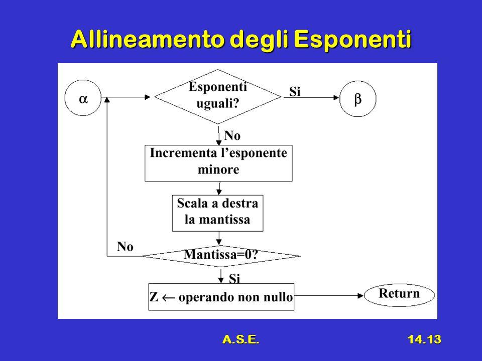 A.S.E.14.13 Allineamento degli Esponenti
