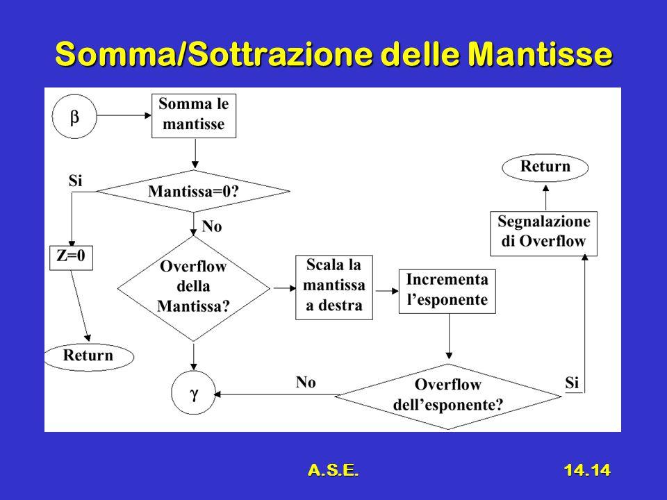 A.S.E.14.14 Somma/Sottrazione delle Mantisse