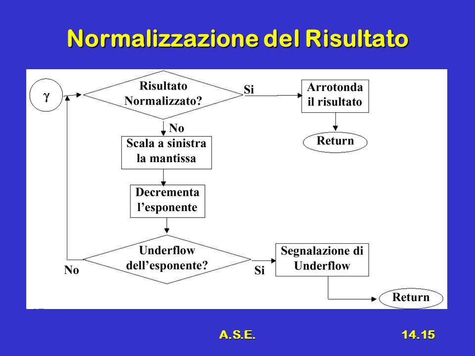 A.S.E.14.15 Normalizzazione del Risultato