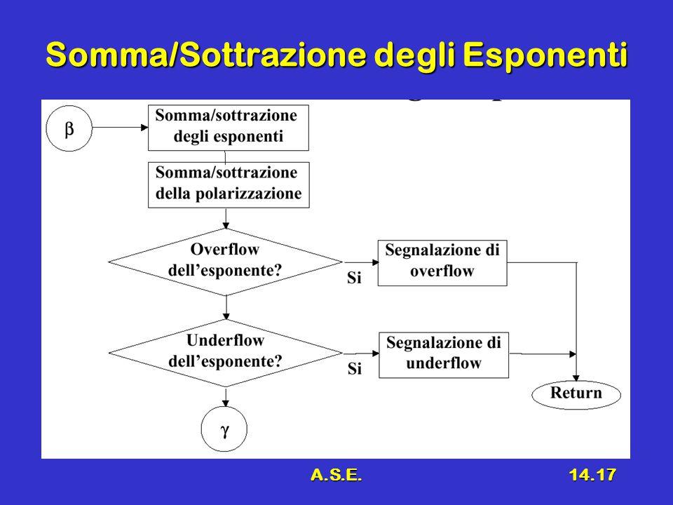 A.S.E.14.17 Somma/Sottrazione degli Esponenti