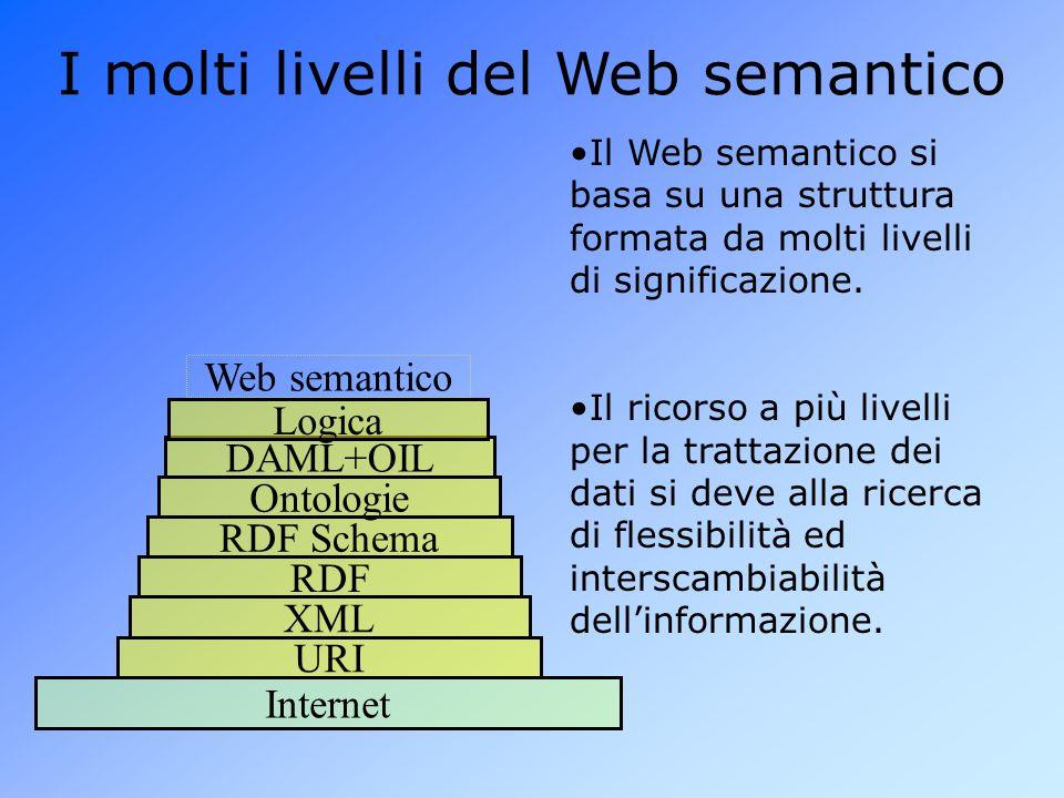 I molti livelli del Web semantico Il Web semantico si basa su una struttura formata da molti livelli di significazione.