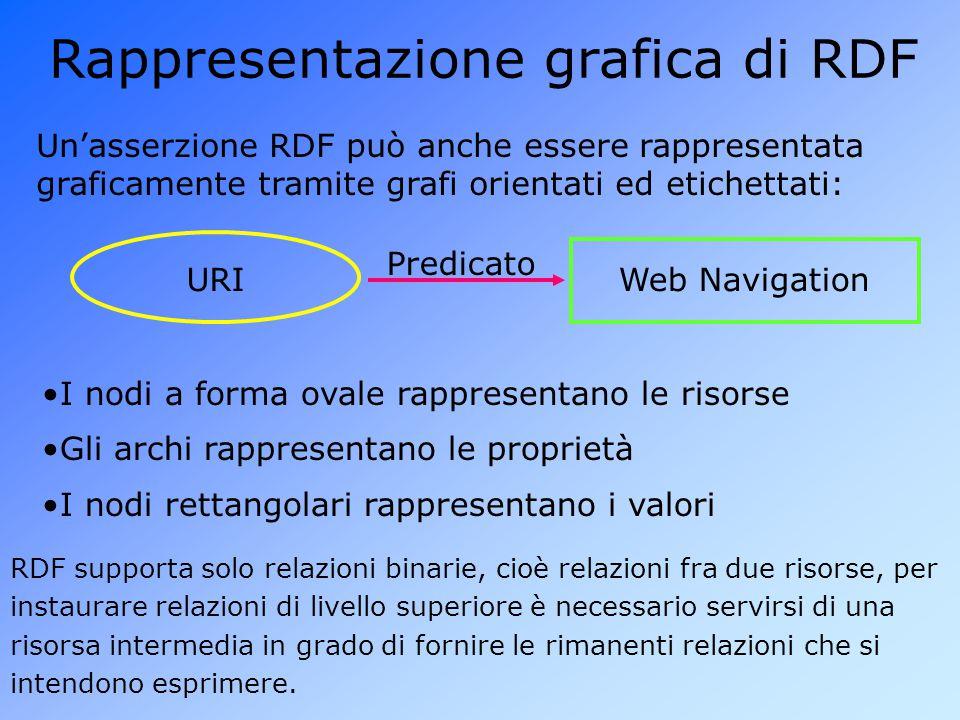 Rappresentazione grafica di RDF Un'asserzione RDF può anche essere rappresentata graficamente tramite grafi orientati ed etichettati: URI Predicato Web Navigation I nodi a forma ovale rappresentano le risorse RDF supporta solo relazioni binarie, cioè relazioni fra due risorse, per instaurare relazioni di livello superiore è necessario servirsi di una risorsa intermedia in grado di fornire le rimanenti relazioni che si intendono esprimere.