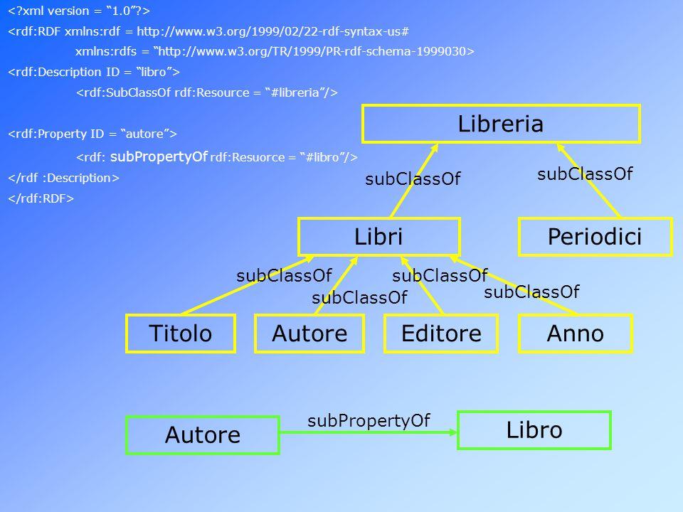 Libreria AnnoAutore PeriodiciLibri EditoreTitolo subClassOf Libro Autore subPropertyOf <rdf:RDF xmlns:rdf = http://www.w3.org/1999/02/22-rdf-syntax-us# xmlns:rdfs = http://www.w3.org/TR/1999/PR-rdf-schema-1999030>