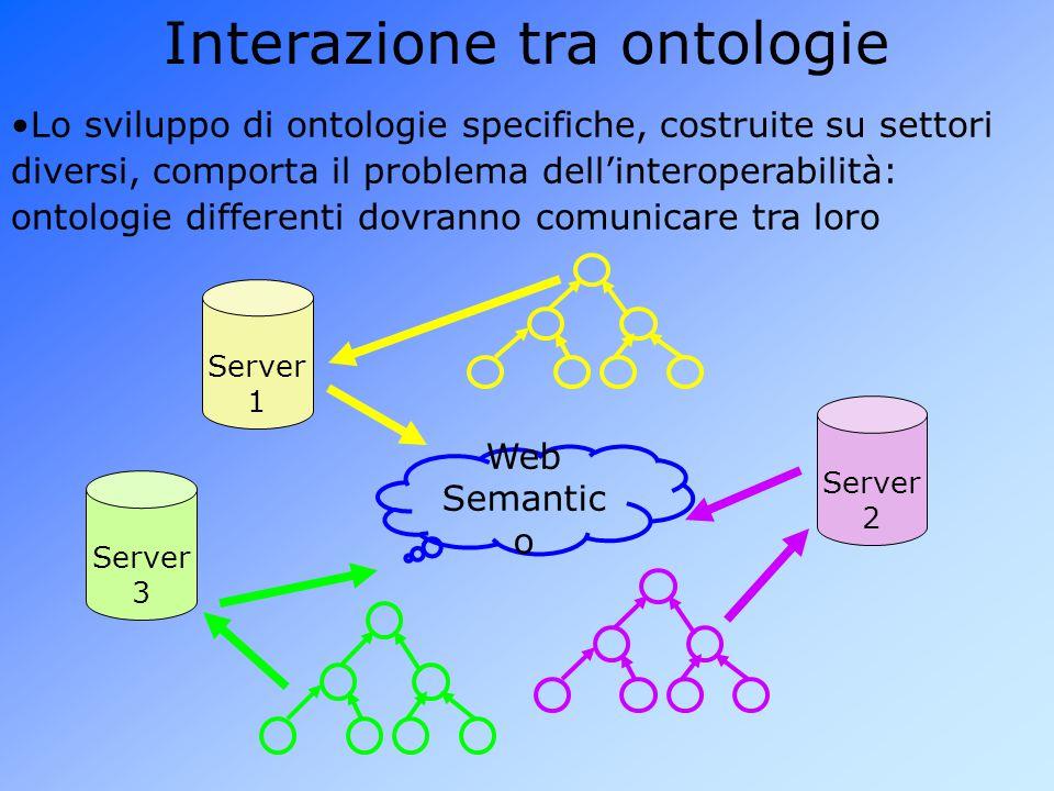 Interazione tra ontologie Web Semantic o Server 3 Server 2 Server 1 Lo sviluppo di ontologie specifiche, costruite su settori diversi, comporta il problema dell'interoperabilità: ontologie differenti dovranno comunicare tra loro