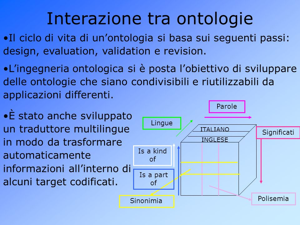 Il ciclo di vita di un'ontologia si basa sui seguenti passi: design, evaluation, validation e revision.