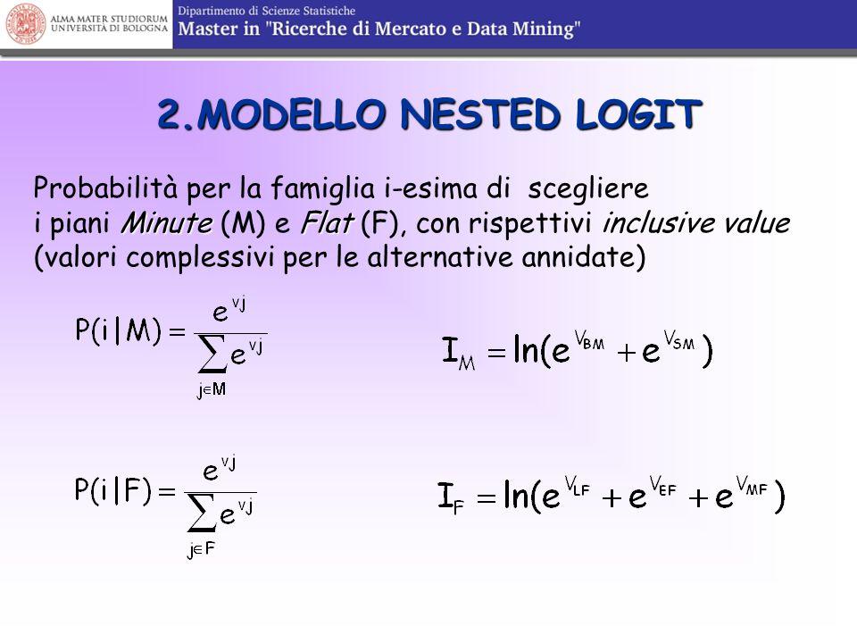 2.MODELLO NESTED LOGIT Probabilità per la famiglia i-esima di scegliere MinuteFlatinclusive value i piani Minute (M) e Flat (F), con rispettivi inclus