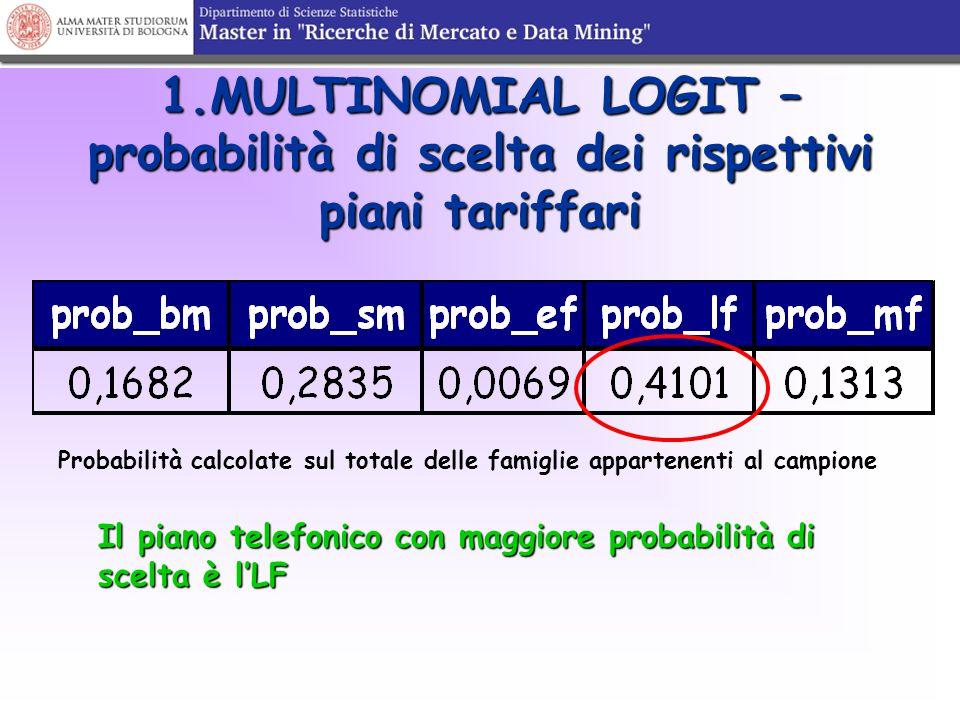 1.MULTINOMIAL LOGIT – probabilità di scelta dei rispettivi piani tariffari Probabilità calcolate sul totale delle famiglie appartenenti al campione Il