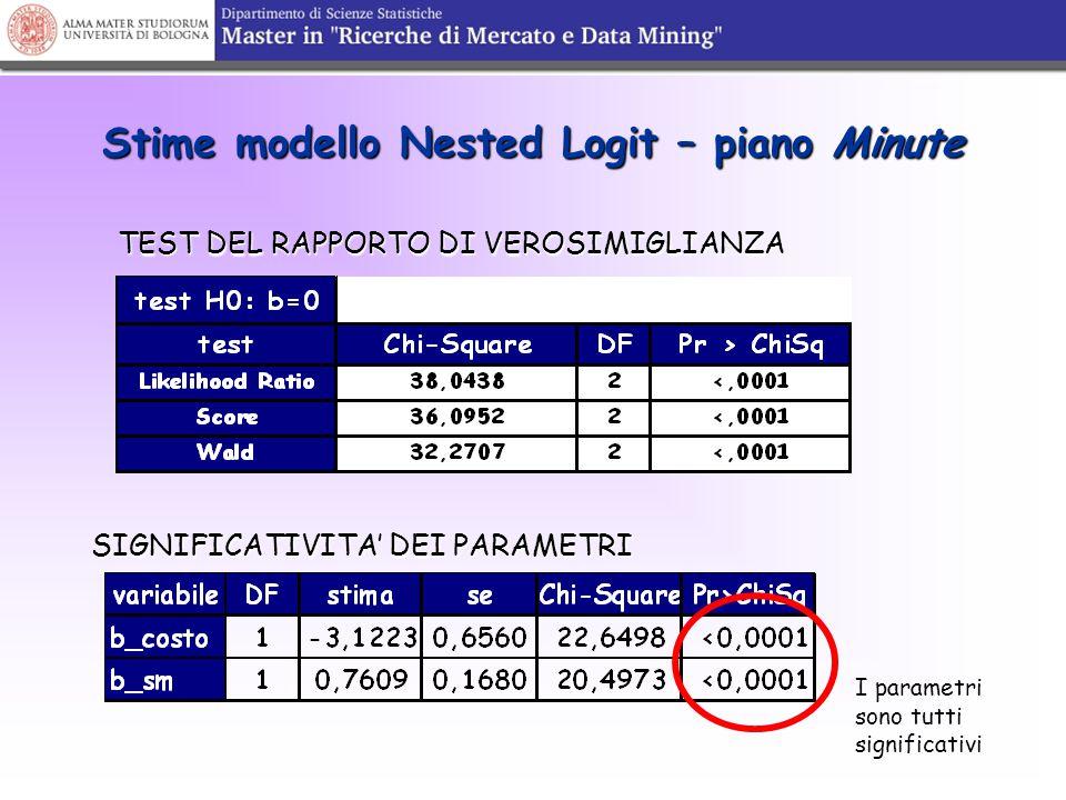 Stime modello Nested Logit – piano Minute TEST DEL RAPPORTO DI VEROSIMIGLIANZA SIGNIFICATIVITA' DEI PARAMETRI I parametri sono tutti significativi