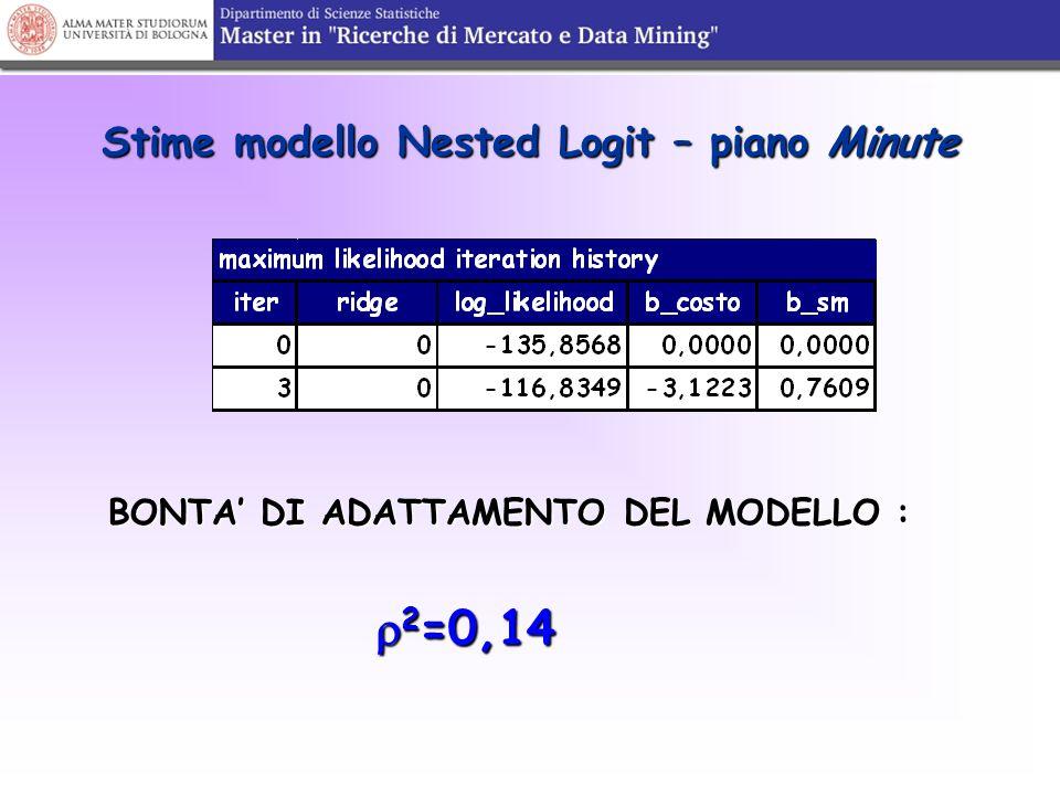 Stime modello Nested Logit – piano Minute BONTA' DI ADATTAMENTO DEL MODELLO :  2 =0,14  2 =0,14