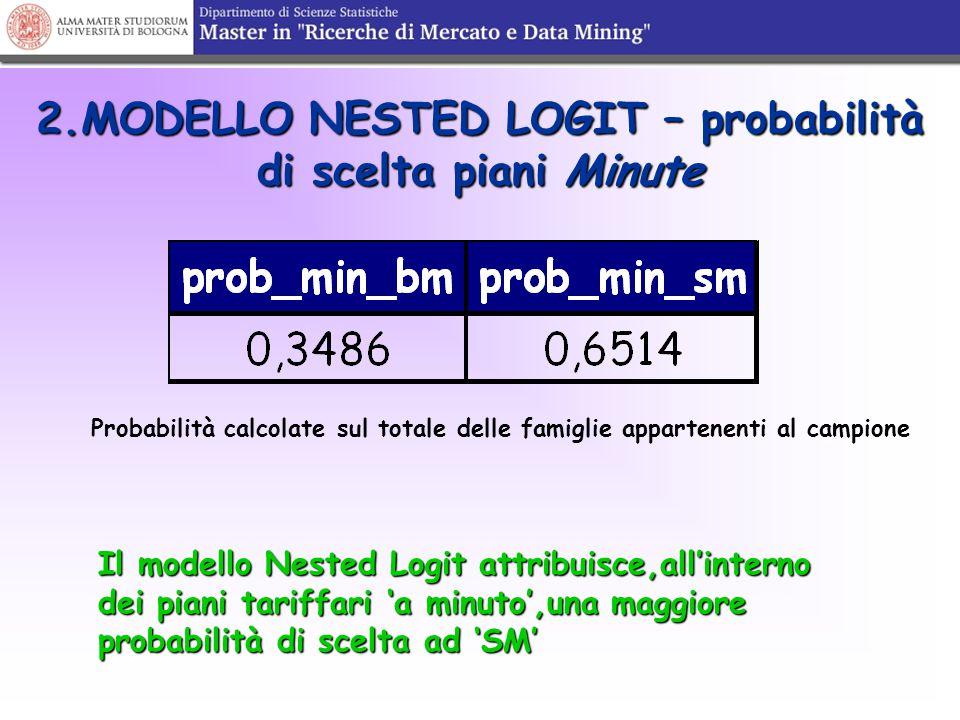 2.MODELLO NESTED LOGIT – probabilità di scelta piani Minute Probabilità calcolate sul totale delle famiglie appartenenti al campione Il modello Nested