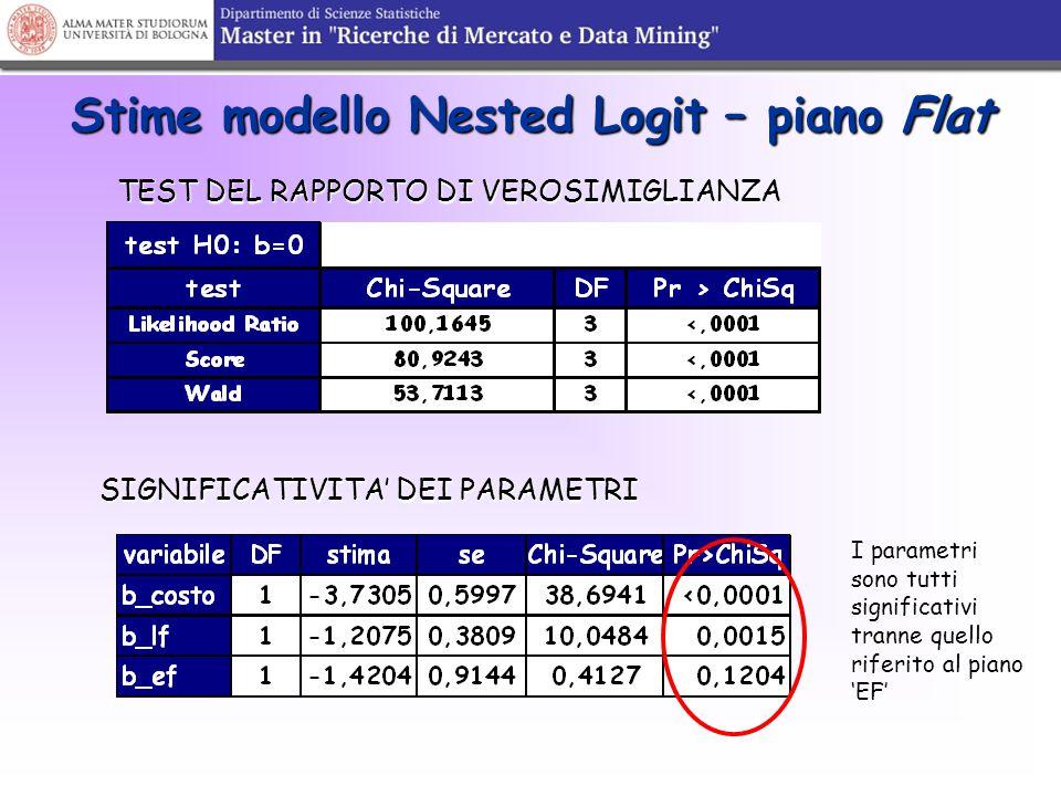 Stime modello Nested Logit – piano Flat TEST DEL RAPPORTO DI VEROSIMIGLIANZA SIGNIFICATIVITA' DEI PARAMETRI I parametri sono tutti significativi trann