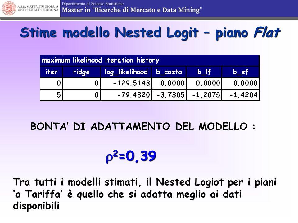Stime modello Nested Logit – piano Flat BONTA' DI ADATTAMENTO DEL MODELLO :  2 =0,39  2 =0,39 Tra tutti i modelli stimati, il Nested Logiot per i pi