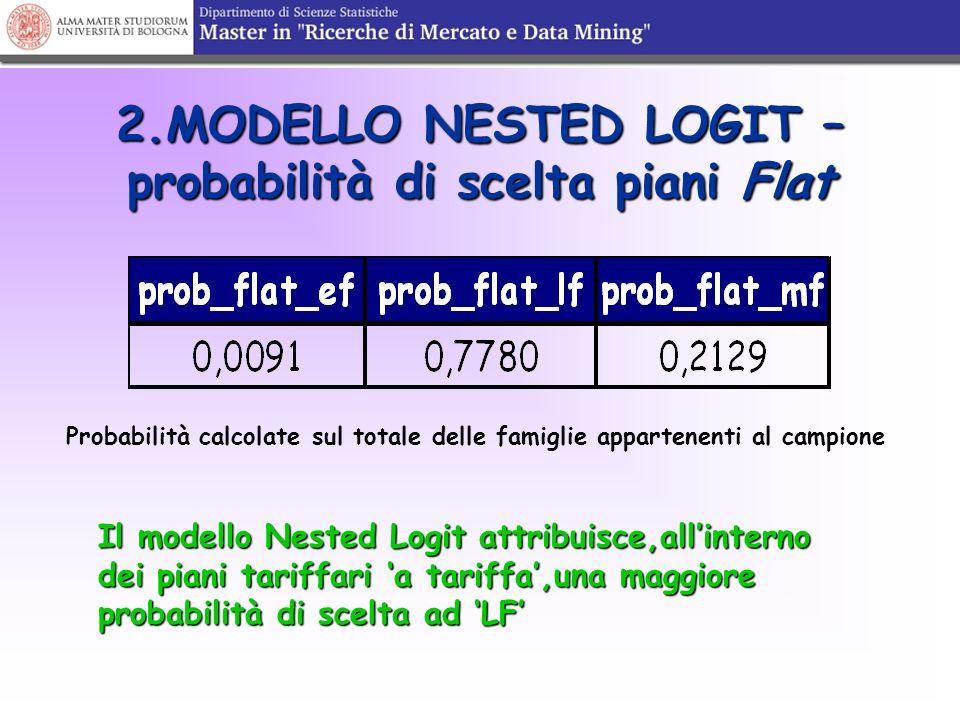 2.MODELLO NESTED LOGIT – probabilità di scelta piani Flat Probabilità calcolate sul totale delle famiglie appartenenti al campione Il modello Nested L