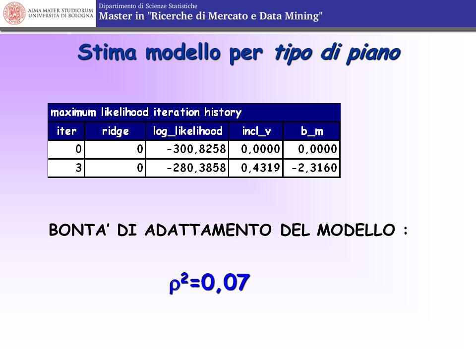 Stima modello per tipo di piano BONTA' DI ADATTAMENTO DEL MODELLO :  2 =0,07  2 =0,07