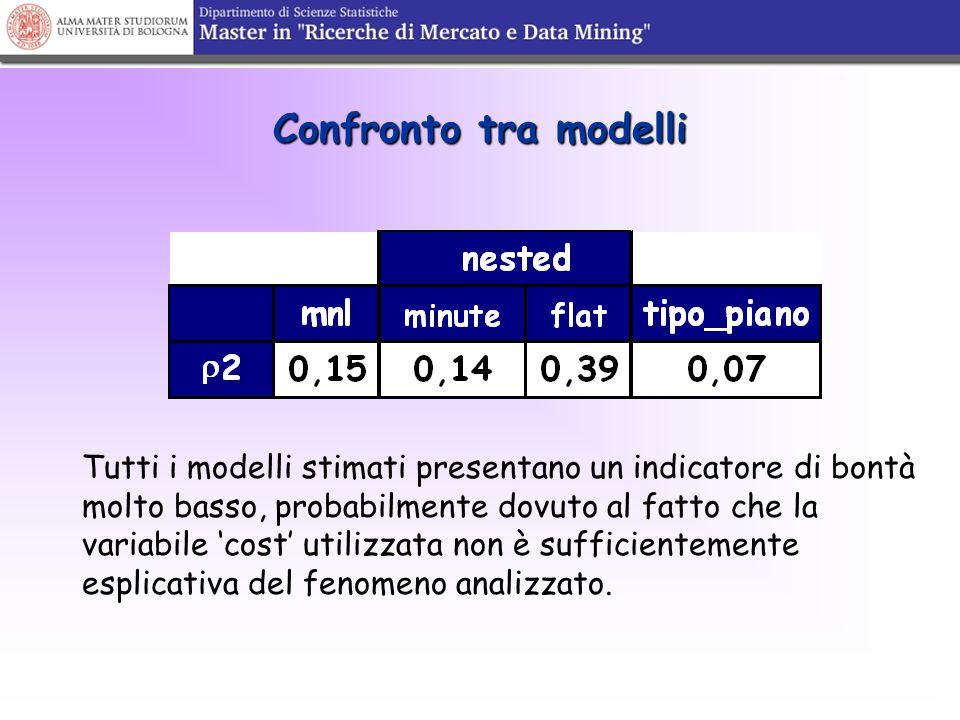 Confronto tra modelli Tutti i modelli stimati presentano un indicatore di bontà molto basso, probabilmente dovuto al fatto che la variabile 'cost' uti