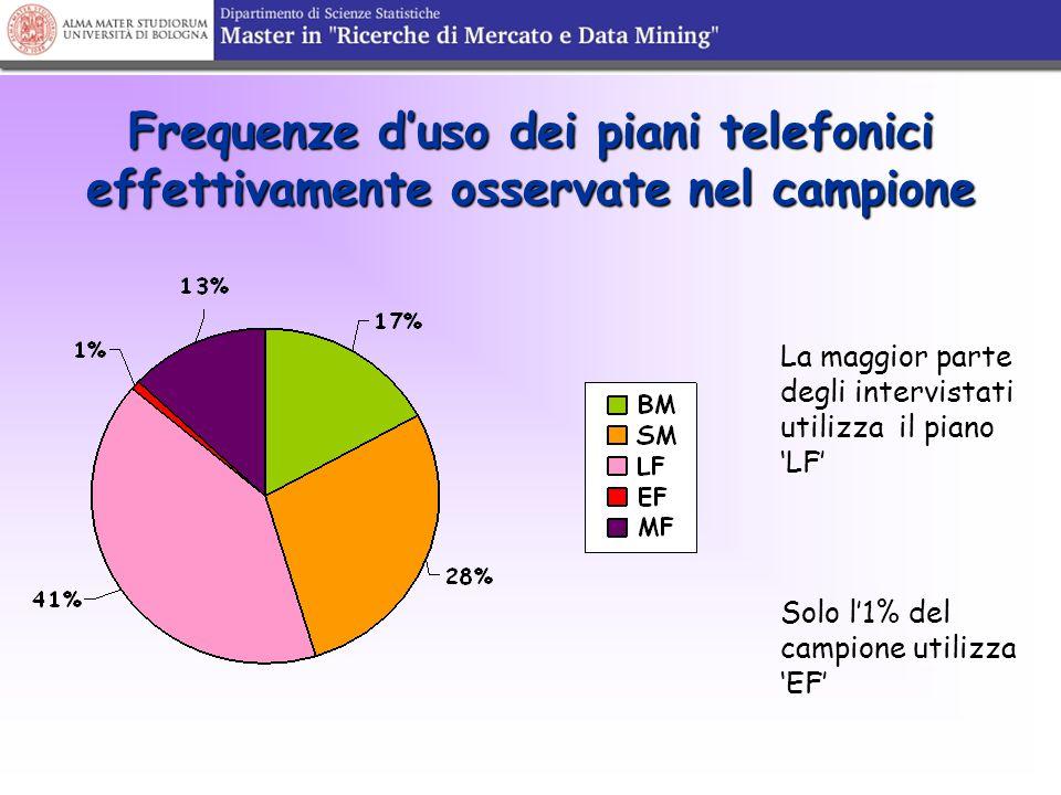 Frequenze d'uso dei piani telefonici effettivamente osservate nel campione La maggior parte degli intervistati utilizza il piano 'LF' Solo l'1% del ca