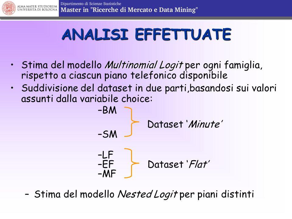 1.MULTINOMIAL LOGIT V BM = b BM + b C ln (costo BM ) V SM = b SM + b C ln (costo SM ) V LF = b LF + b C ln (costo LF ) V EF = b EF + b C ln (costo EF ) V MF = b C ln (costo MF ) i=1,2,3,…,434 famiglie j  C piani tariffari