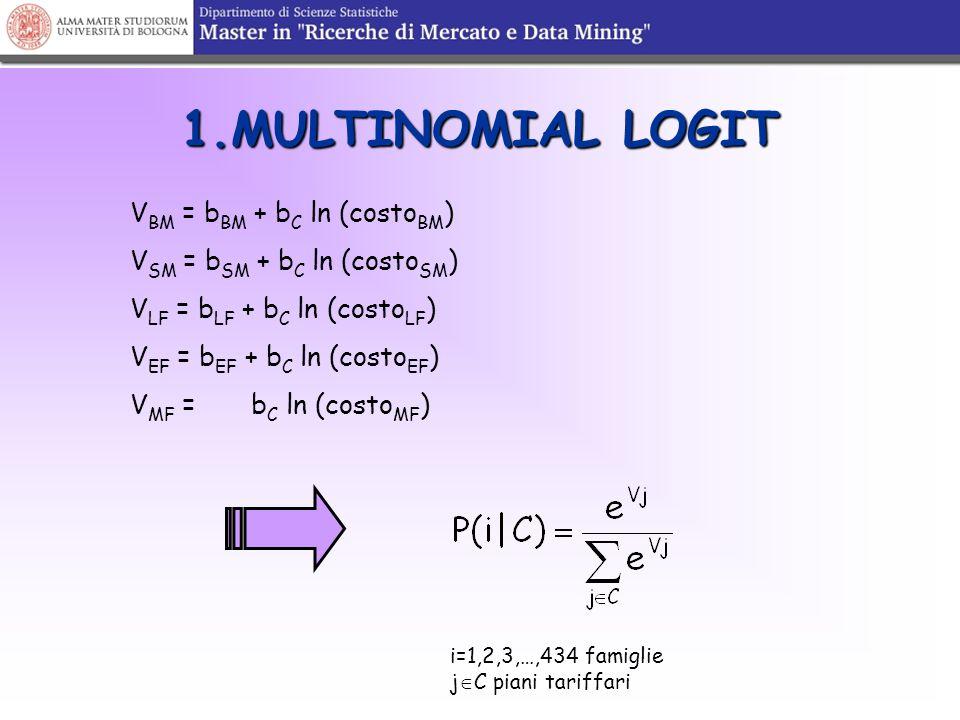 1.MULTINOMIAL LOGIT V BM = b BM + b C ln (costo BM ) V SM = b SM + b C ln (costo SM ) V LF = b LF + b C ln (costo LF ) V EF = b EF + b C ln (costo EF