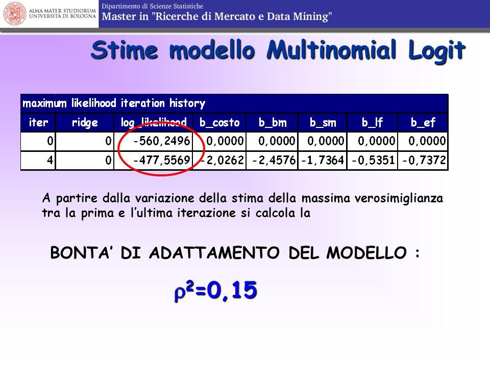 Stime modello Multinomial Logit BONTA' DI ADATTAMENTO DEL MODELLO :  2 =0,15  2 =0,15 A partire dalla variazione della stima della massima verosimig