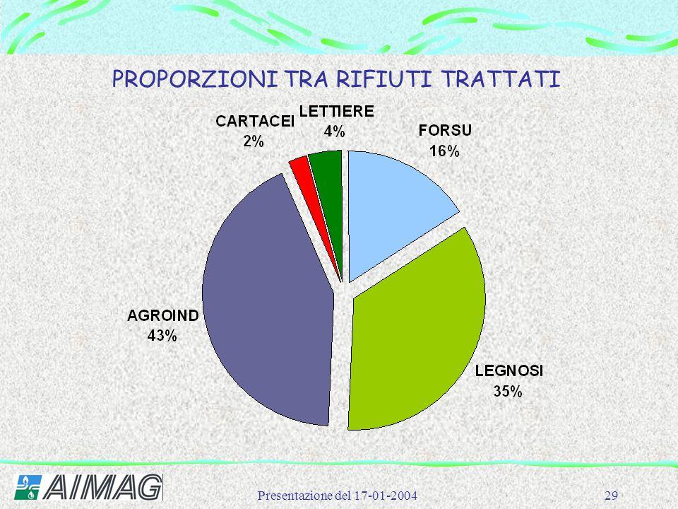 Presentazione del 17-01-200429 PROPORZIONI TRA RIFIUTI TRATTATI