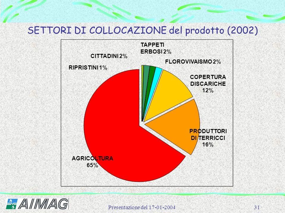 Presentazione del 17-01-200431 SETTORI DI COLLOCAZIONE del prodotto (2002) AGRICOLTURA 65% RIPRISTINI 1% CITTADINI 2% TAPPETI ERBOSI 2% FLOROVIVAISMO