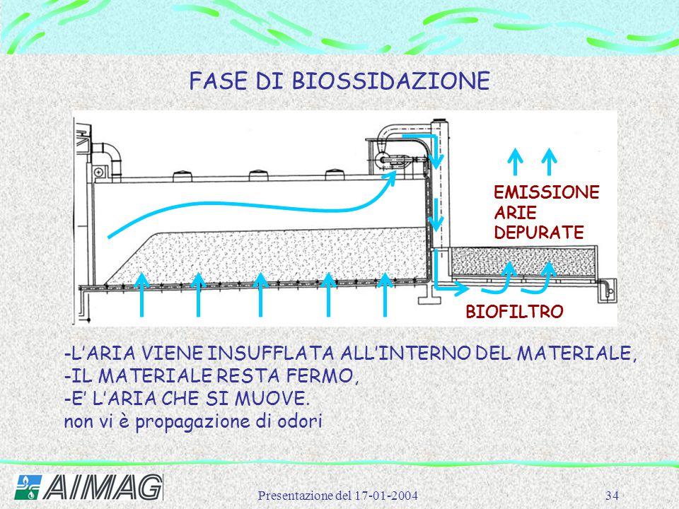 Presentazione del 17-01-200434 FASE DI BIOSSIDAZIONE -L'ARIA VIENE INSUFFLATA ALL'INTERNO DEL MATERIALE, -IL MATERIALE RESTA FERMO, -E' L'ARIA CHE SI