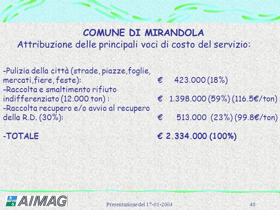 Presentazione del 17-01-200440 COMUNE DI MIRANDOLA Attribuzione delle principali voci di costo del servizio: -Pulizia della città (strade, piazze,fogl