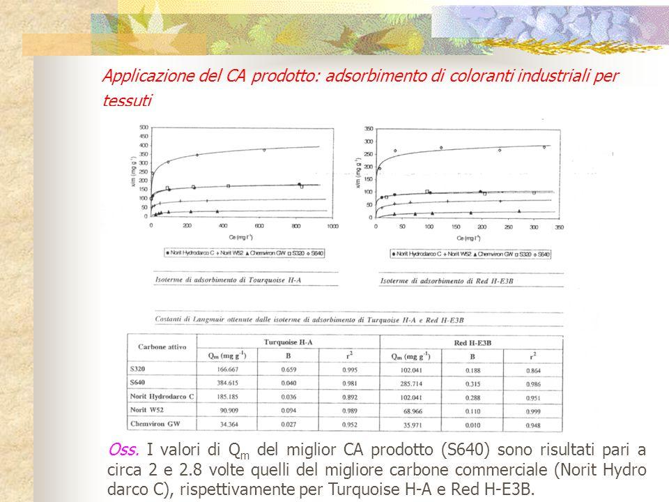 Oss. Il migliore carbone prodotto (S640) è risultato caratterizzato da una capacità massima d'adsorbimento, Qm, per il fenolo pari a circa 0.75 volte