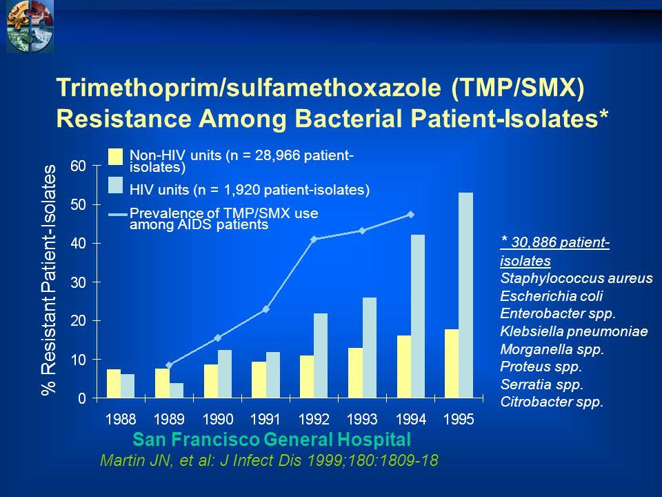 Trimethoprim/sulfamethoxazole (TMP/SMX) Resistance Among Bacterial Patient-Isolates* San Francisco General Hospital Martin JN, et al: J Infect Dis 1999;180:1809-18 * 30,886 patient- isolates Staphylococcus aureus Escherichia coli Enterobacter spp.