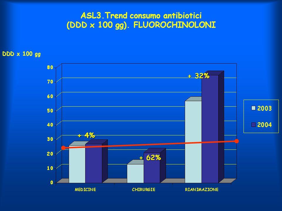 ASL3.Trend consumo antibiotici (DDD x 100 gg). FLUOROCHINOLONI + 62% + 4% + 32%