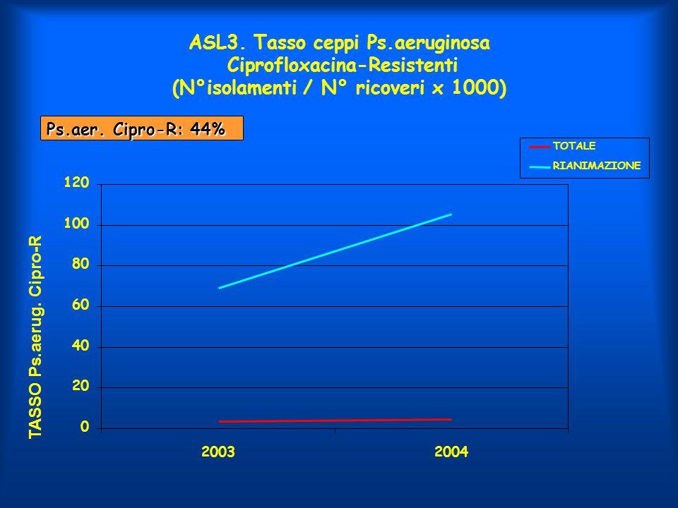 ASL3.Trend consumo antibiotici (DDD x 100 gg). CFSP III-IV - 14%