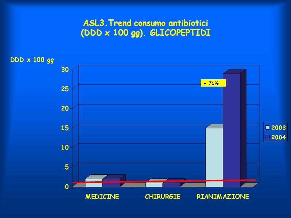 ASL3.Trend consumo antibiotici (DDD x 100 gg). GLICOPEPTIDI + 71%