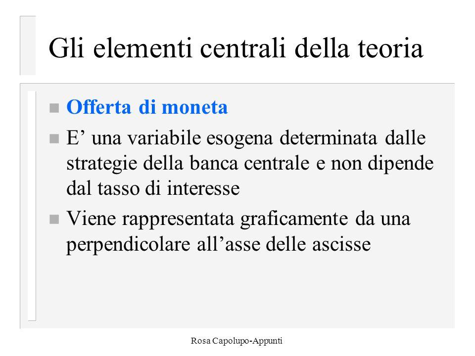 Rosa Capolupo-Appunti Gli elementi centrali della teoria n Offerta di moneta n E' una variabile esogena determinata dalle strategie della banca centrale e non dipende dal tasso di interesse n Viene rappresentata graficamente da una perpendicolare all'asse delle ascisse
