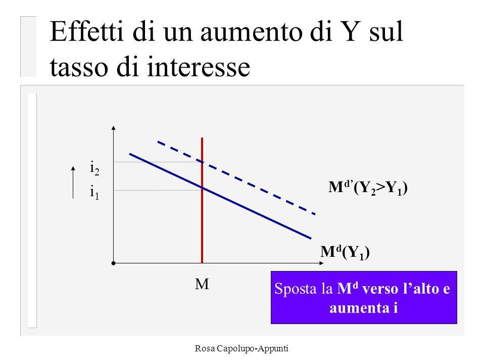 Rosa Capolupo-Appunti Effetti di un aumento di Y sul tasso di interesse i 2 i 1 M M d (Y 1 ) M d' (Y 2 >Y 1 ) Sposta la M d verso l'alto e aumenta i
